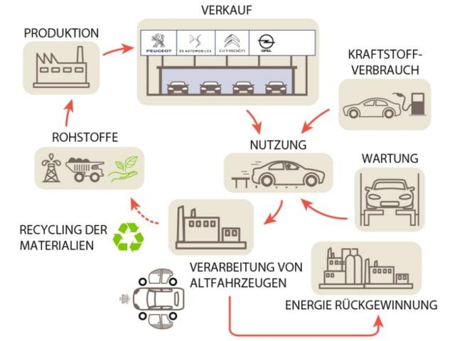 PSA-Nachhaltigkeits-Zyklus